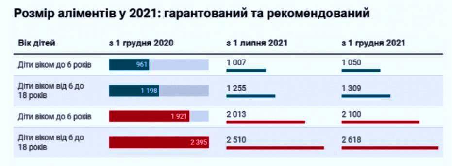 МІНІМАЛЬНО ГАРАНТОВАНИЙ РОЗМІР АЛІМЕНТІВ В 2021 РОЦІ